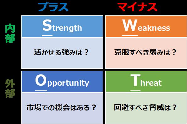 いまさら聞けない!?SWOT分析【初学者向け】 - 戦略なき人生に、成功なし!