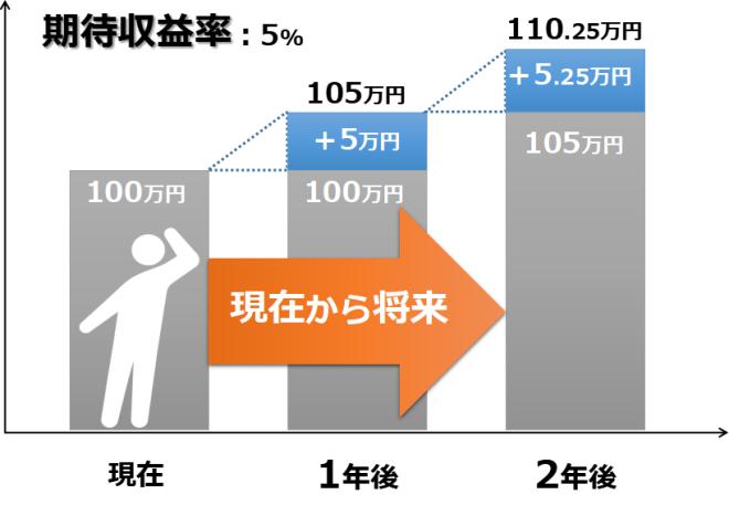 将来価値と期待収益率